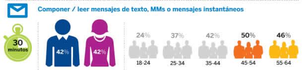 sms ESTADISTICAS PERU