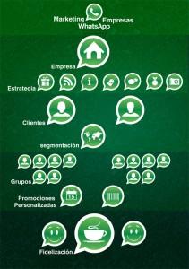 whatsapp_marketing_peru_publicidad_movil