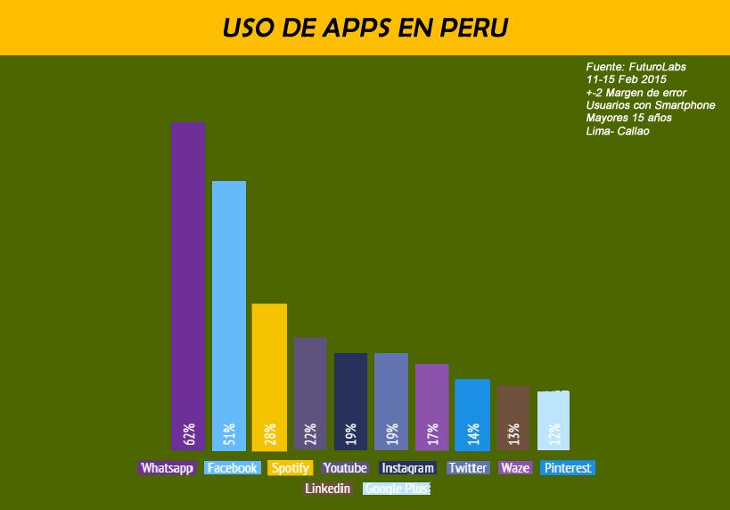 Estadisticas de uso de apps en Peru