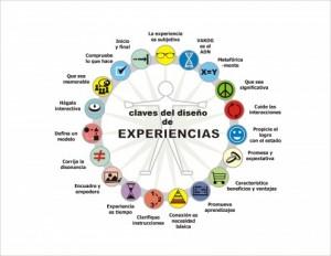 Diseño-de-experiencias1-495x382