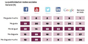 marketing-mobile-peru-millennials-publicidad-redes-sociales